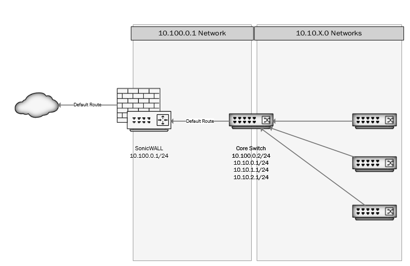 basic question about routing a new subnet through a core switch that is not the default gateway
