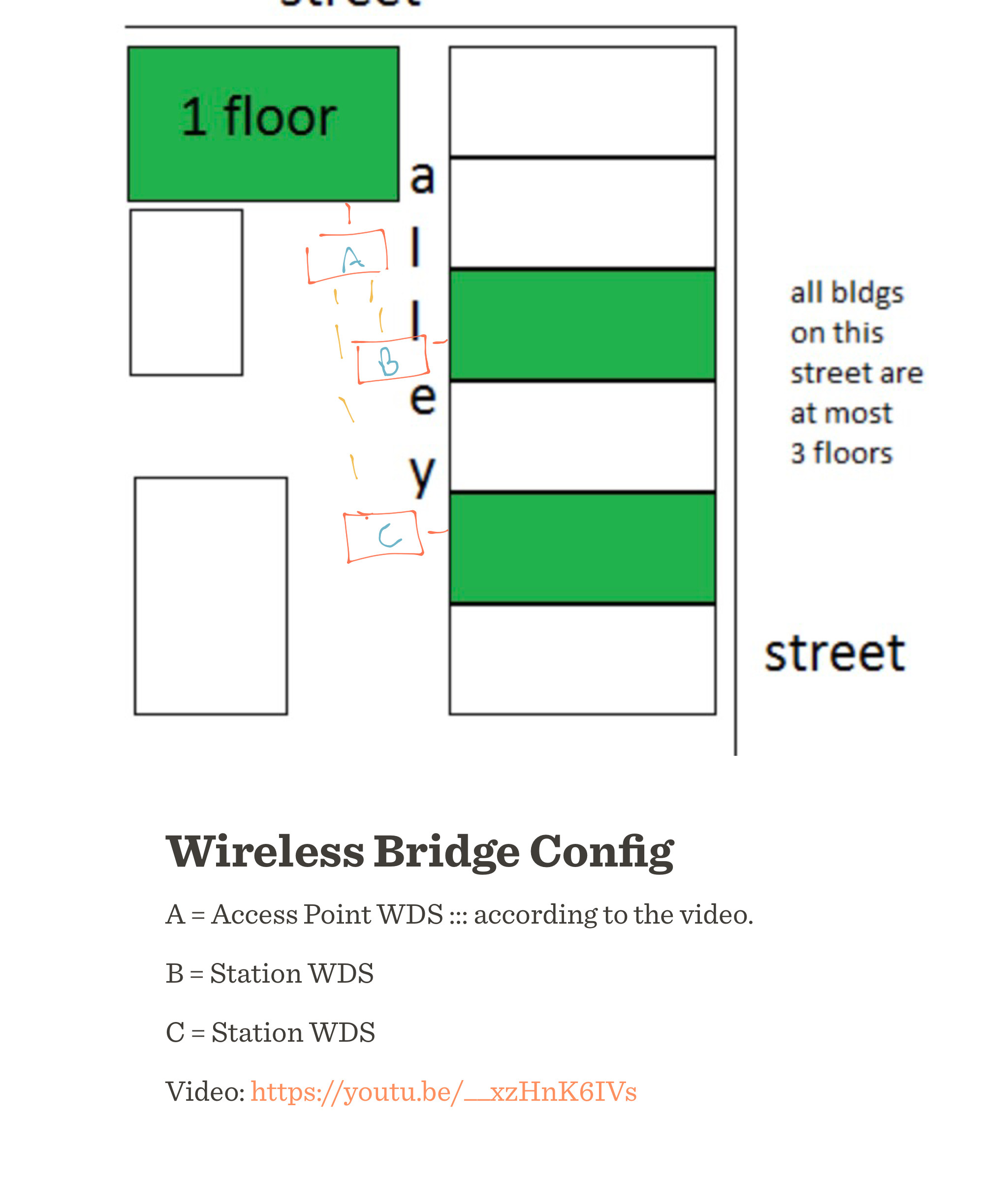VPN ideas for multiple buildings - Networking and Wifi